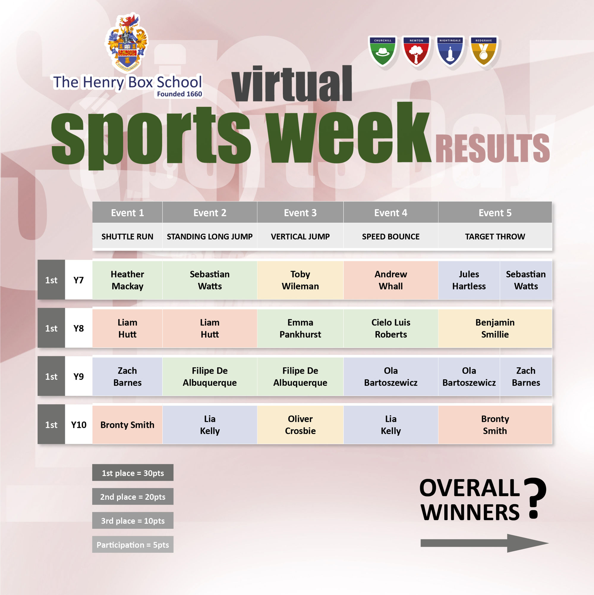 Sports week results 2020