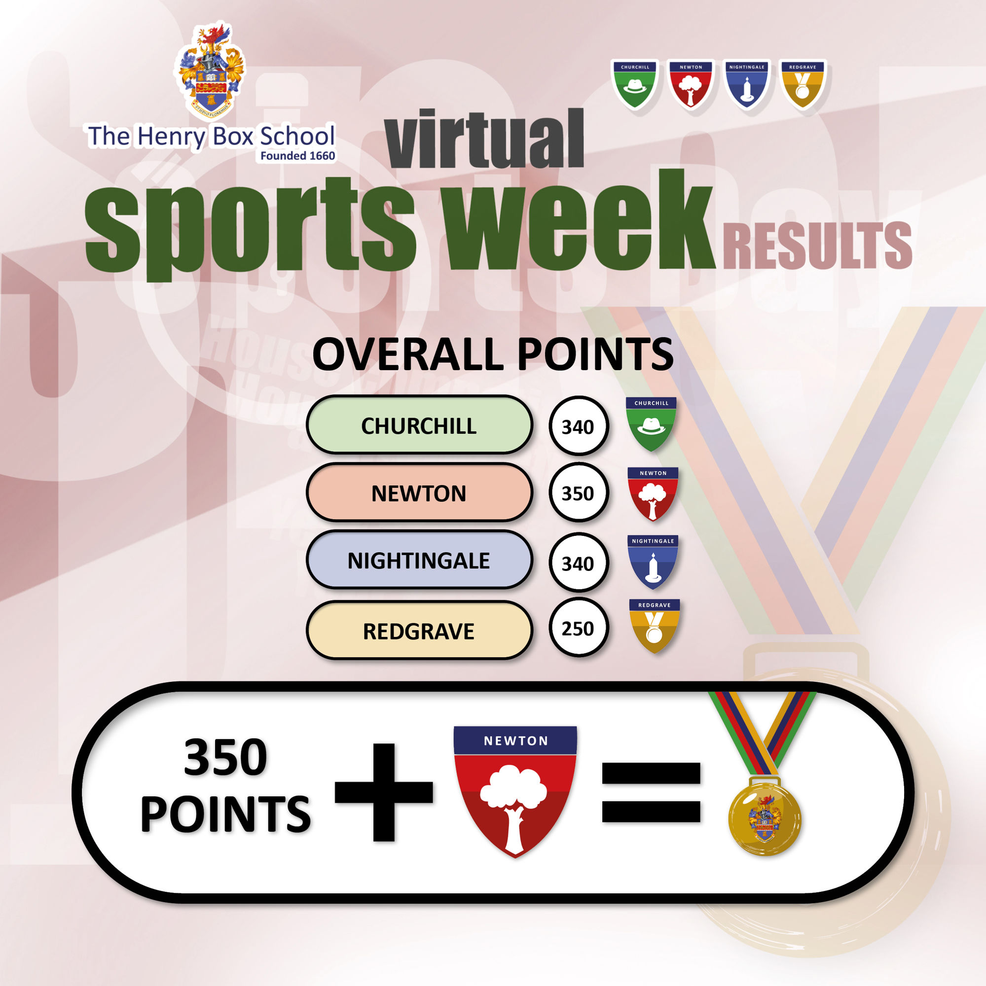 Sports week results 20202