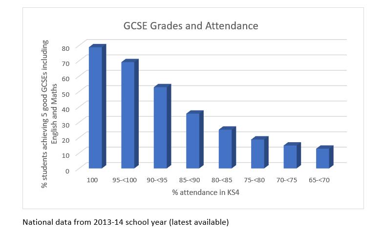 GCSE Grades and Attendance