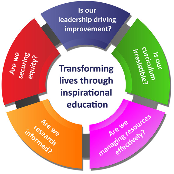 Sch improvement graphic