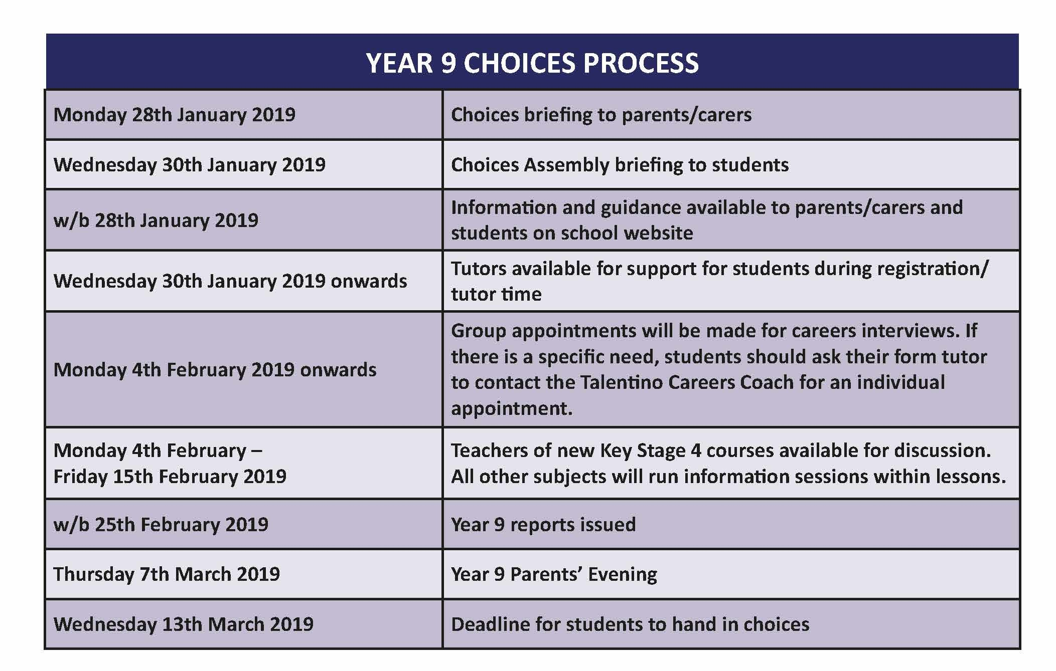 Year 9 choices sheet process table 0119